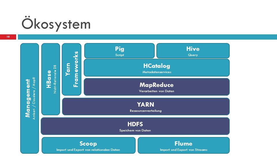 Ökosystem Scoop Import und Export von relationalen Daten Flume Import und Export von Streams HDFS Speichern von Daten YARN Ressourcenverteilung Pig Sc