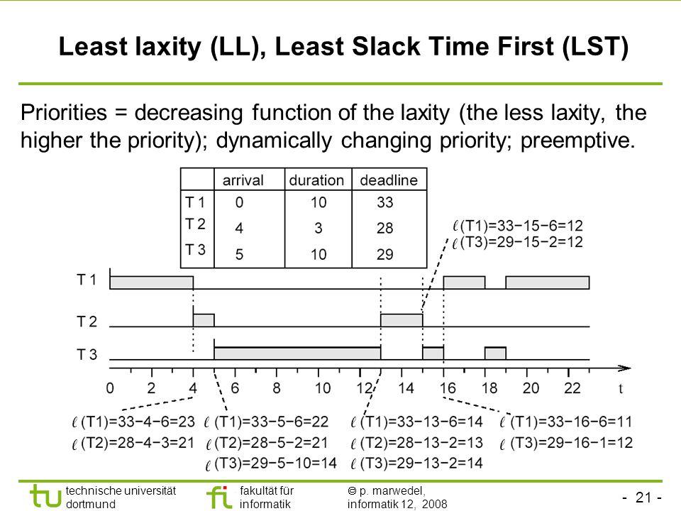 - 21 - technische universität dortmund fakultät für informatik  p. marwedel, informatik 12, 2008 TU Dortmund Least laxity (LL), Least Slack Time Firs