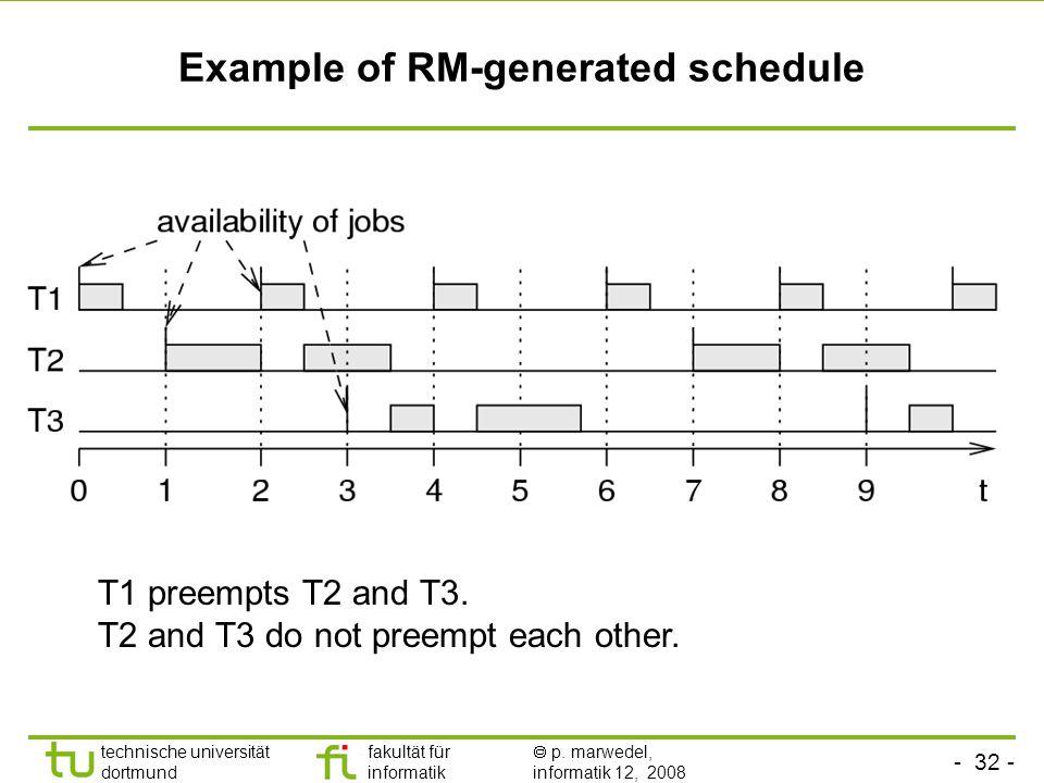 - 32 - technische universität dortmund fakultät für informatik  p. marwedel, informatik 12, 2008 TU Dortmund Example of RM-generated schedule T1 pree