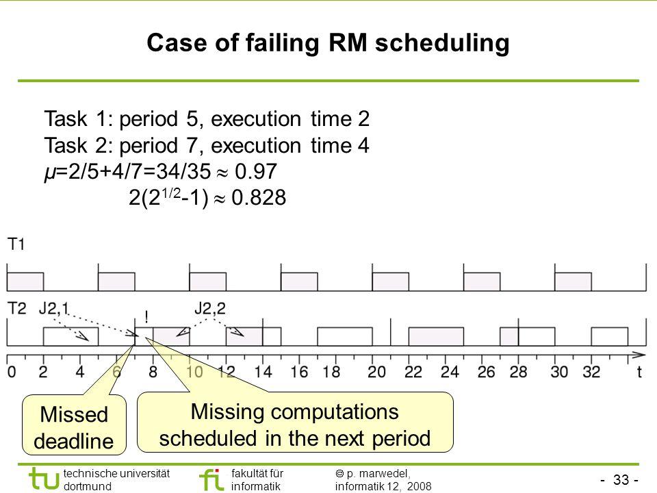 - 33 - technische universität dortmund fakultät für informatik  p. marwedel, informatik 12, 2008 TU Dortmund Case of failing RM scheduling Task 1: pe