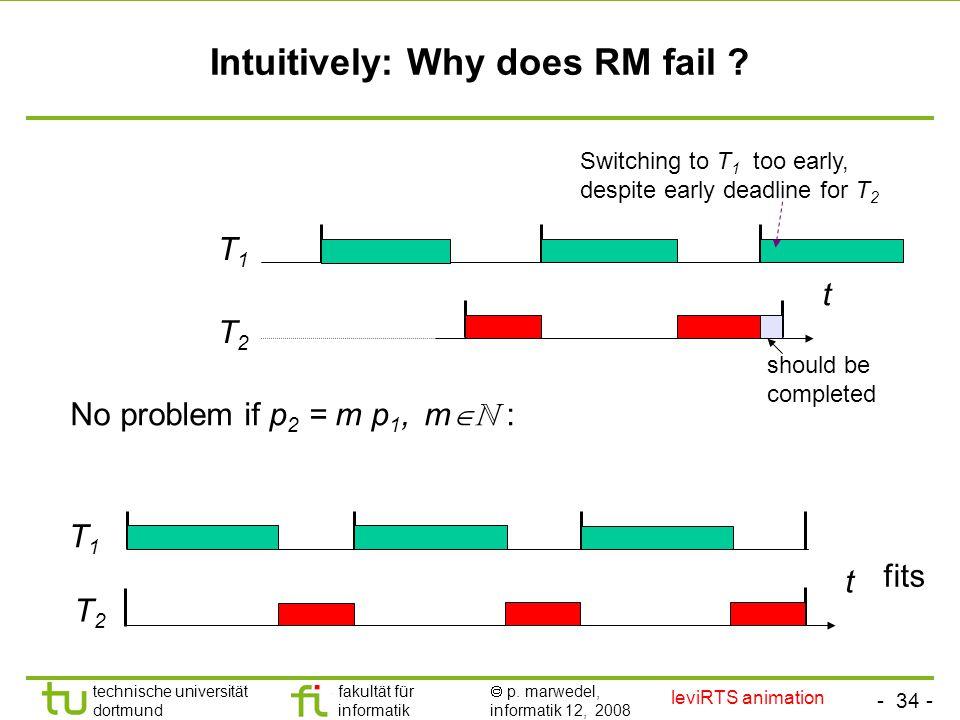 - 34 - technische universität dortmund fakultät für informatik  p. marwedel, informatik 12, 2008 TU Dortmund Intuitively: Why does RM fail ? No probl