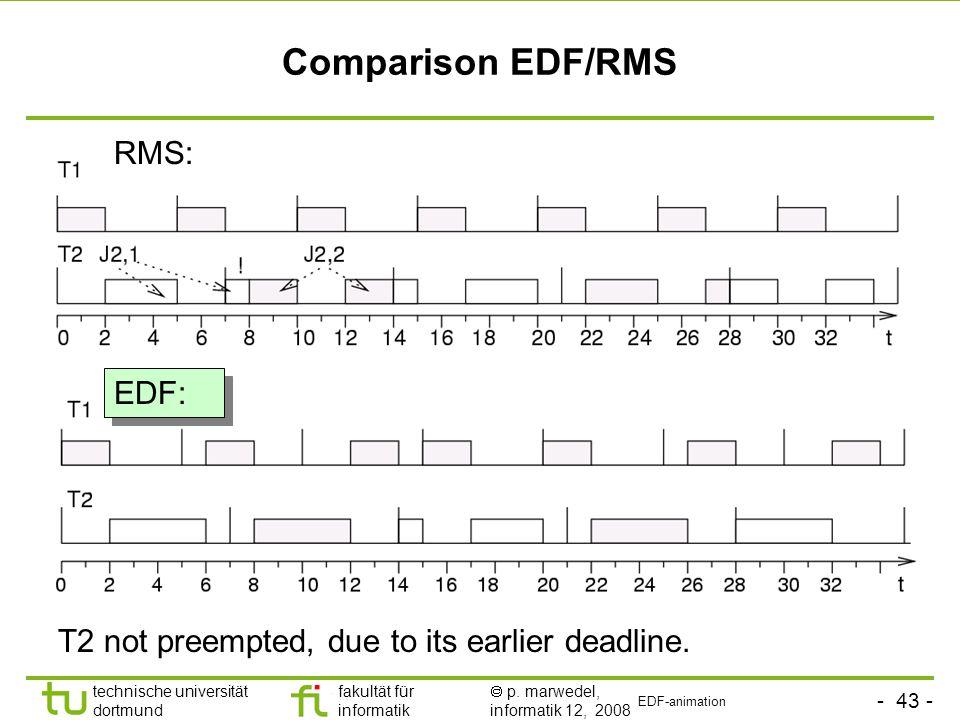 - 43 - technische universität dortmund fakultät für informatik  p. marwedel, informatik 12, 2008 TU Dortmund Comparison EDF/RMS RMS: EDF: T2 not pree