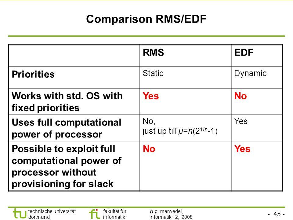 - 45 - technische universität dortmund fakultät für informatik  p. marwedel, informatik 12, 2008 TU Dortmund Comparison RMS/EDF RMSEDF Priorities Sta