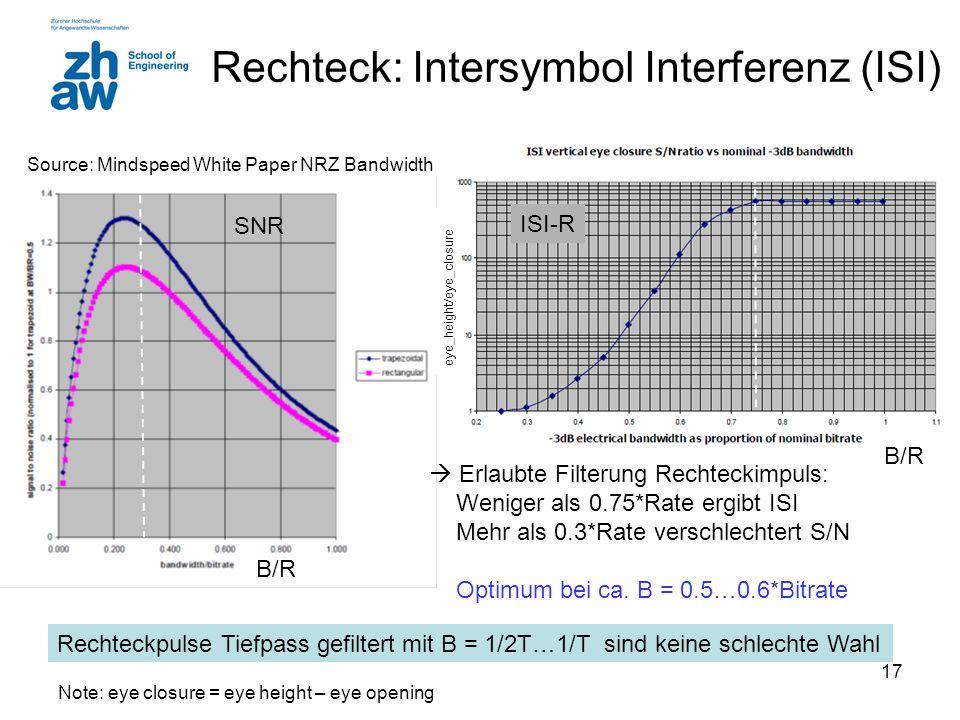 17 Rechteck: Intersymbol Interferenz (ISI)  Erlaubte Filterung Rechteckimpuls: Weniger als 0.75*Rate ergibt ISI Mehr als 0.3*Rate verschlechtert S/N