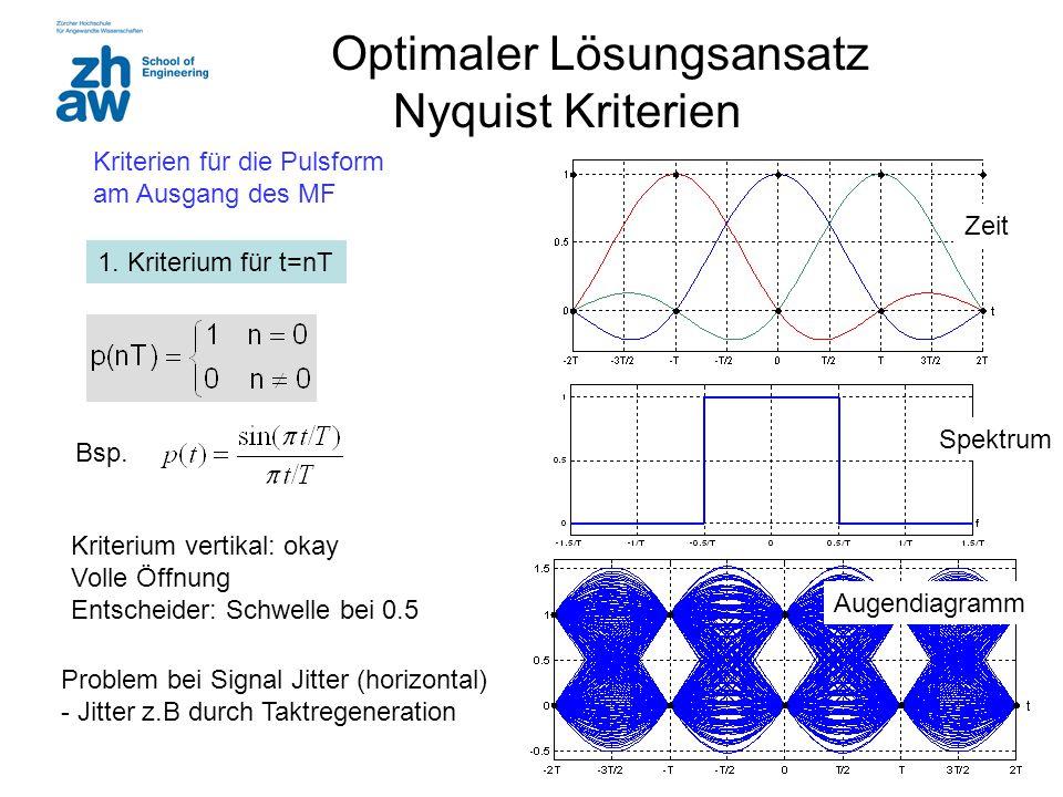 18 Optimaler Lösungsansatz Nyquist Kriterien 1. Kriterium für t=nT Bsp. Spektrum Zeit Augendiagramm Kriterium vertikal: okay Volle Öffnung Entscheider