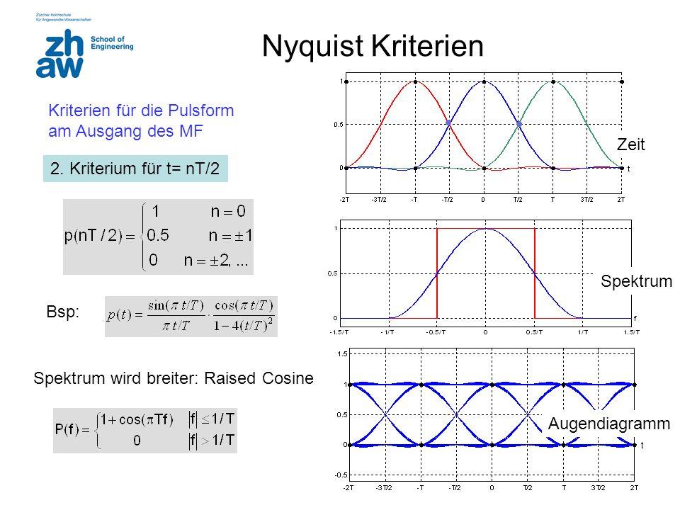 19 Nyquist Kriterien 2. Kriterium für t= nT/2 Bsp: Spektrum Zeit Augendiagramm Spektrum wird breiter: Raised Cosine Kriterien für die Pulsform am Ausg