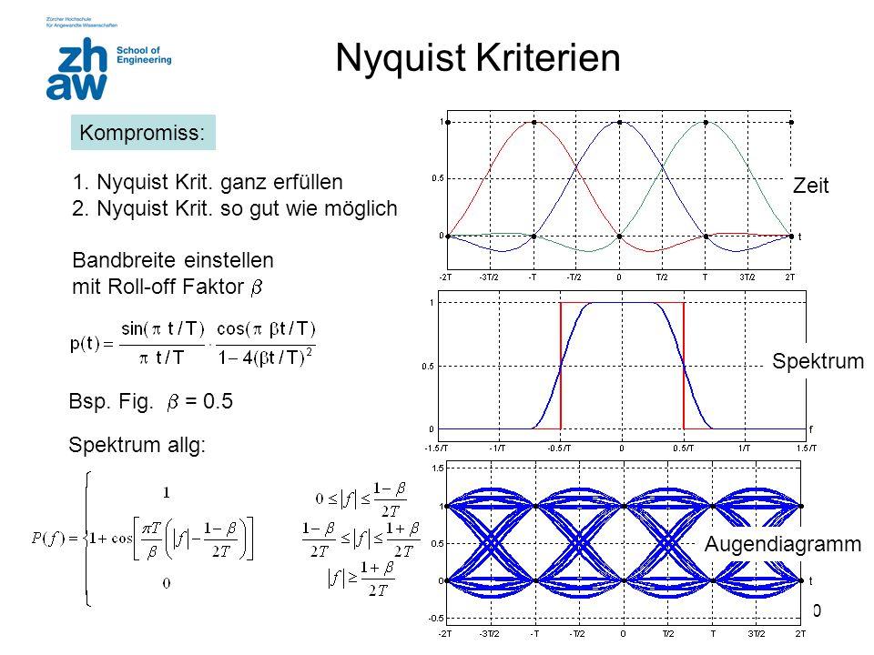20 Nyquist Kriterien Bsp. Fig.  = 0.5 Spektrum Zeit Augendiagramm 1. Nyquist Krit. ganz erfüllen 2. Nyquist Krit. so gut wie möglich Bandbreite einst
