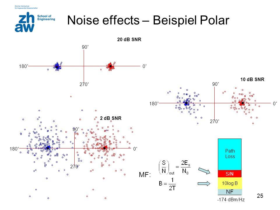 25 Noise effects – Beispiel Polar 0˚0˚180˚ 90˚ 270˚ 20 dB SNR 2 dB SNR 0˚0˚180˚ 90˚ 270˚ 10 dB SNR 0˚0˚180˚ 90˚ 270˚ NF 10log B S/N Path Loss -174 dBm