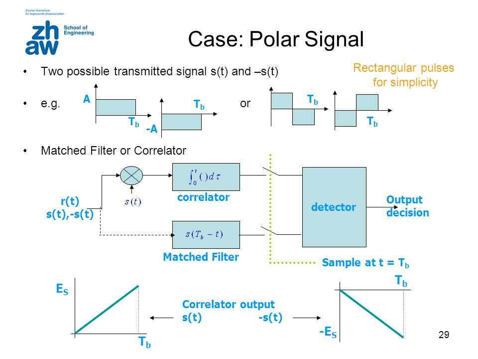 29 Case: Polar Signal Two possible transmitted signal s(t) and –s(t) e.g.