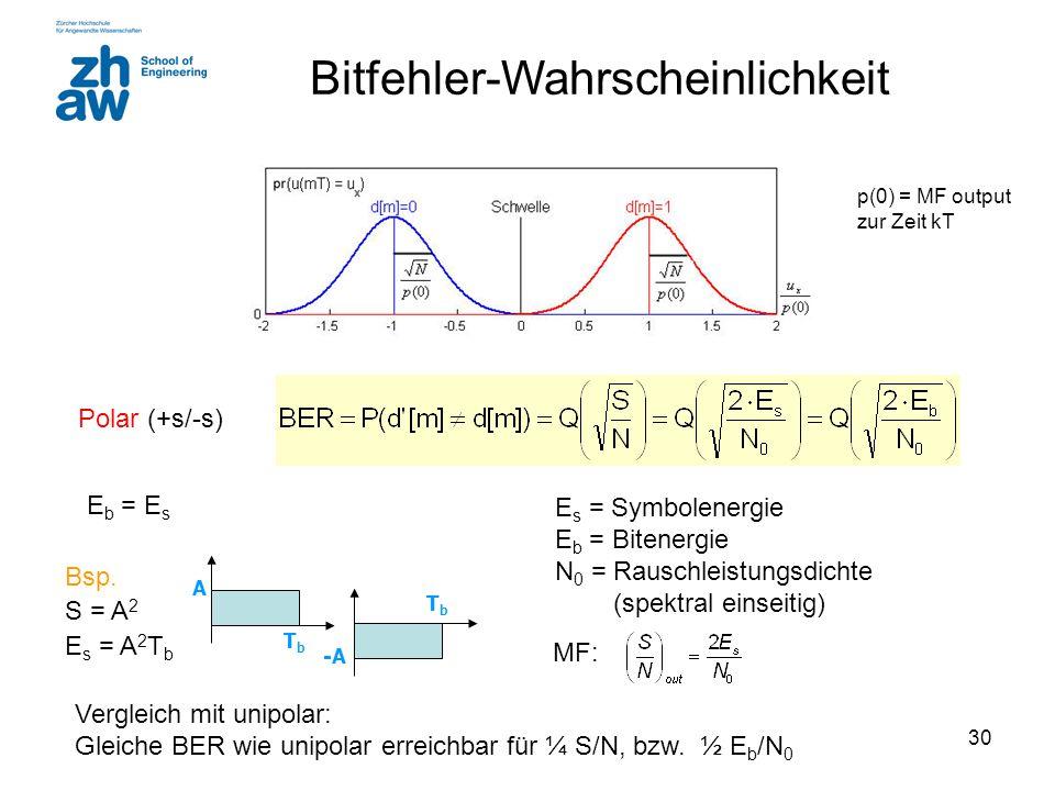 30 Bitfehler-Wahrscheinlichkeit E s = Symbolenergie E b = Bitenergie N 0 = Rauschleistungsdichte (spektral einseitig) Polar (+s/-s) Vergleich mit unip