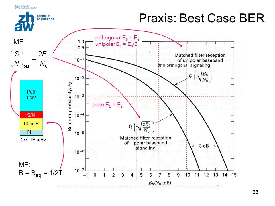 35 Praxis: Best Case BER and orthogonal NF 10log B S/N Path Loss -174 dBm/Hz MF: B = B eq = 1/2T orthogonal E b = E s unipolar E b = E s /2 polar E b