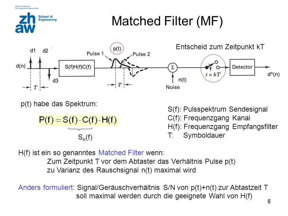 6 Matched Filter (MF) Matched Filter mathematisch: S(f): Pulsspektrum Sendesignal C(f): Frequenzgang Kanal H(f): Frequenzgang Empfangsfilter T: Symbol