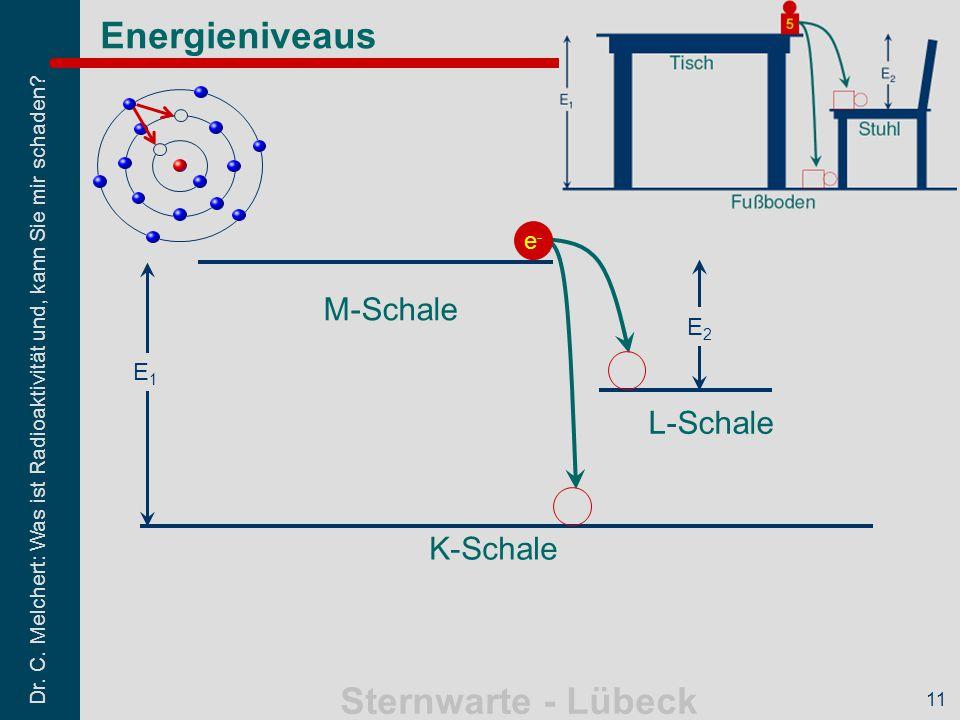 Dr. C. Melchert: Was ist Radioaktivität und, kann Sie mir schaden? Sternwarte - Lübeck 11 Energieniveaus E1E1 e-e- E2E2 M-Schale L-Schale K-Schale