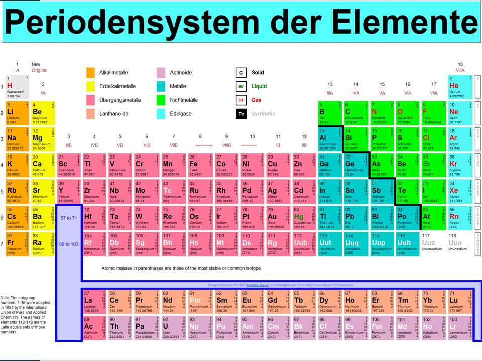 Dr. C. Melchert: Was ist Radioaktivität und, kann Sie mir schaden? Sternwarte - Lübeck 18 Periodensystem der Elemente