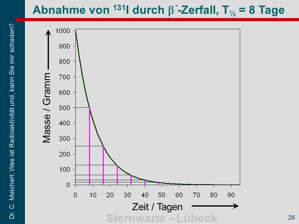 Dr. C. Melchert: Was ist Radioaktivität und, kann Sie mir schaden? Sternwarte - Lübeck 26 Abnahme von 131 I durch  - -Zerfall, T ½ = 8 Tage Zeit / Ta