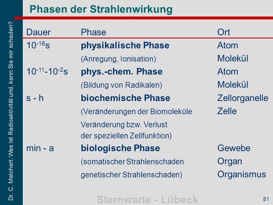 Dr. C. Melchert: Was ist Radioaktivität und, kann Sie mir schaden? Sternwarte - Lübeck 51 Phasen der Strahlenwirkung DauerPhaseOrt 10 -16 sphysikalisc