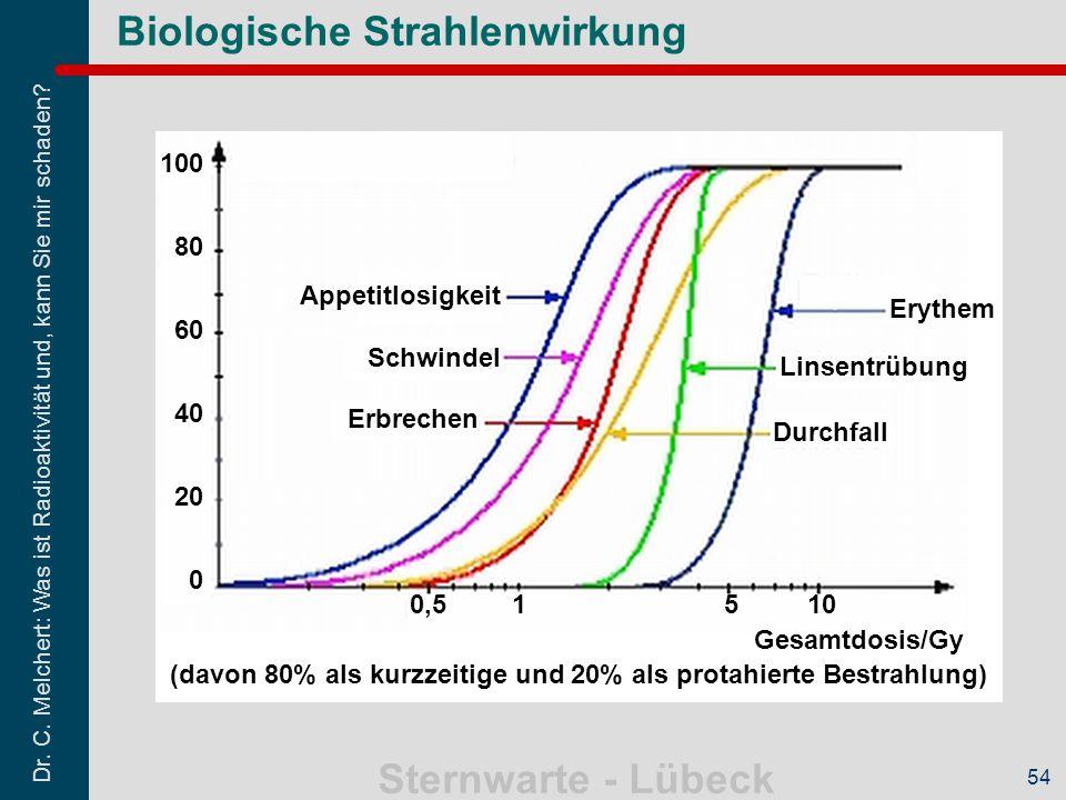 Dr. C. Melchert: Was ist Radioaktivität und, kann Sie mir schaden? Sternwarte - Lübeck 54 Biologische Strahlenwirkung 100 80 60 40 20 0 0,5 1510 Gesam