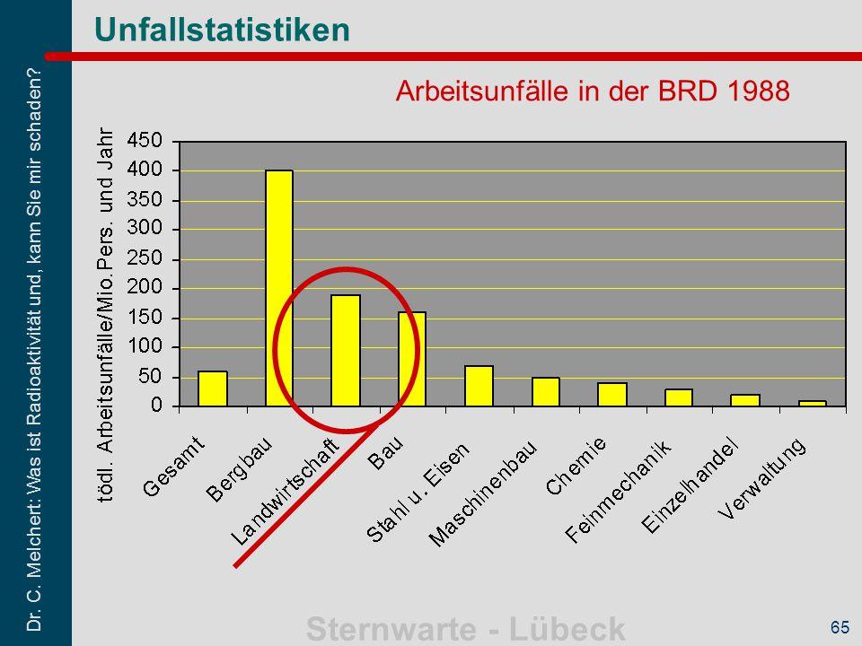 Dr. C. Melchert: Was ist Radioaktivität und, kann Sie mir schaden? Sternwarte - Lübeck 65 Arbeitsunfälle in der BRD 1988 Unfallstatistiken