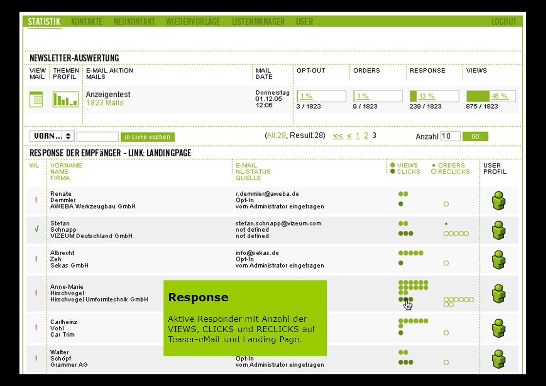 Response Aktive Responder mit Anzahl der VIEWS, CLICKS und RECLICKS auf Teaser-eMail und Landing Page.