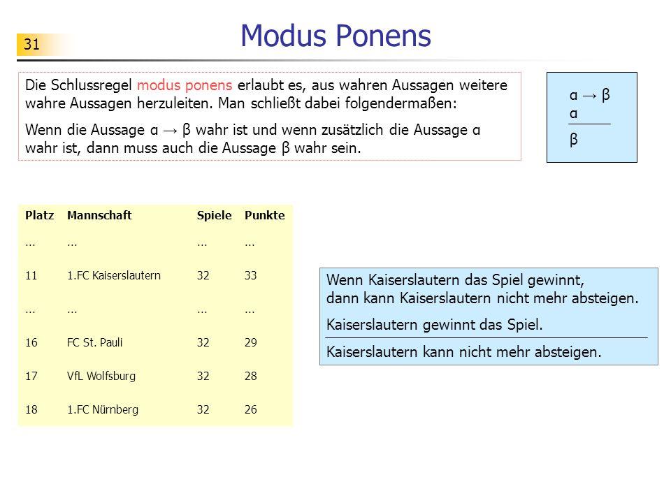 31 Modus Ponens Wenn Kaiserslautern das Spiel gewinnt, dann kann Kaiserslautern nicht mehr absteigen. Kaiserslautern gewinnt das Spiel. Kaiserslautern