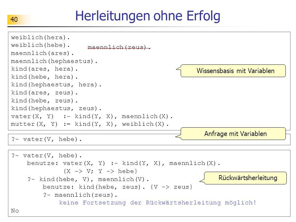 40 Herleitungen ohne Erfolg weiblich(hera). weiblich(hebe). maennlich(ares). maennlich(hephaestus). kind(ares, hera). kind(hebe, hera). kind(hephaestu