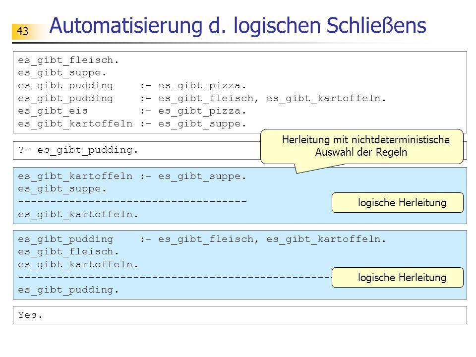 43 Automatisierung d. logischen Schließens es_gibt_fleisch. es_gibt_suppe. es_gibt_pudding :- es_gibt_pizza. es_gibt_pudding :- es_gibt_fleisch, es_gi