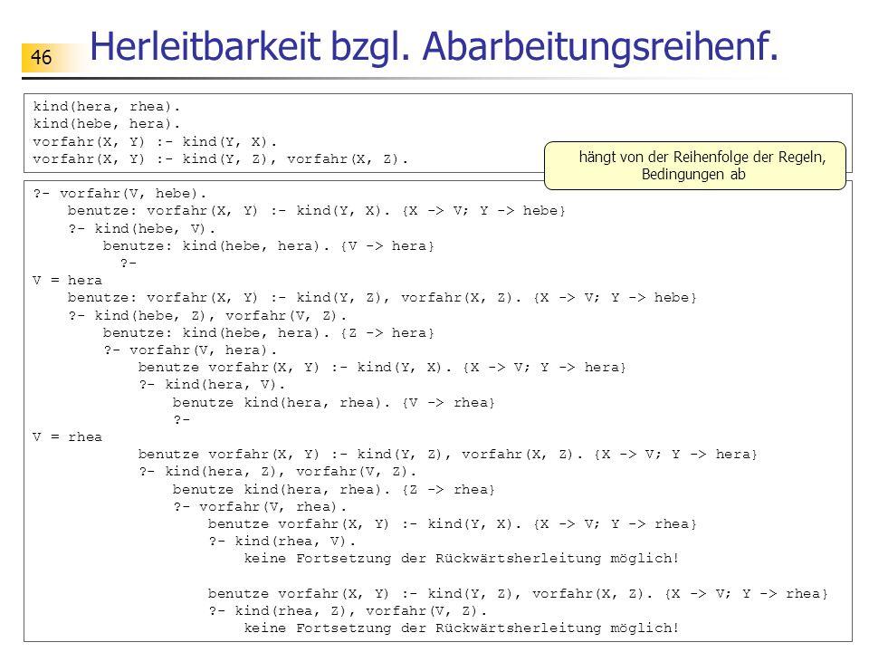 46 Herleitbarkeit bzgl. Abarbeitungsreihenf. kind(hera, rhea). kind(hebe, hera). vorfahr(X, Y) :- kind(Y, X). vorfahr(X, Y) :- kind(Y, Z), vorfahr(X,