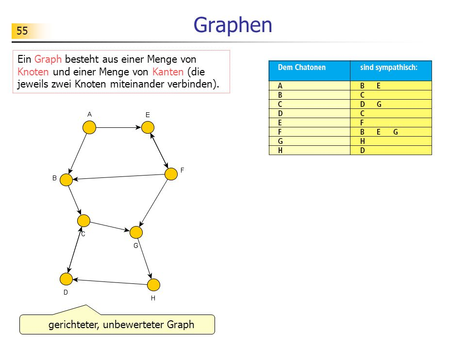 55 Graphen Ein Graph besteht aus einer Menge von Knoten und einer Menge von Kanten (die jeweils zwei Knoten miteinander verbinden). gerichteter, unbew