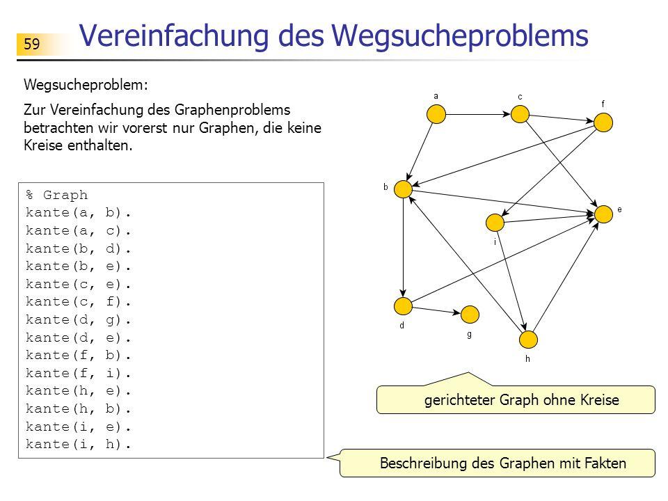 59 Vereinfachung des Wegsucheproblems Wegsucheproblem: Zur Vereinfachung des Graphenproblems betrachten wir vorerst nur Graphen, die keine Kreise enth