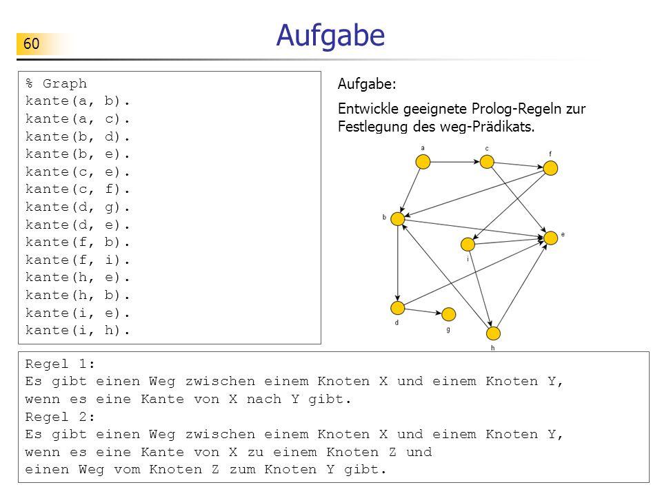 60 Aufgabe Aufgabe: Entwickle geeignete Prolog-Regeln zur Festlegung des weg-Prädikats. % Graph kante(a, b). kante(a, c). kante(b, d). kante(b, e). ka