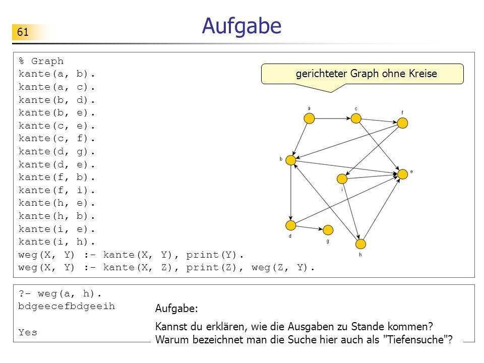 61 Aufgabe % Graph kante(a, b). kante(a, c). kante(b, d). kante(b, e). kante(c, e). kante(c, f). kante(d, g). kante(d, e). kante(f, b). kante(f, i). k