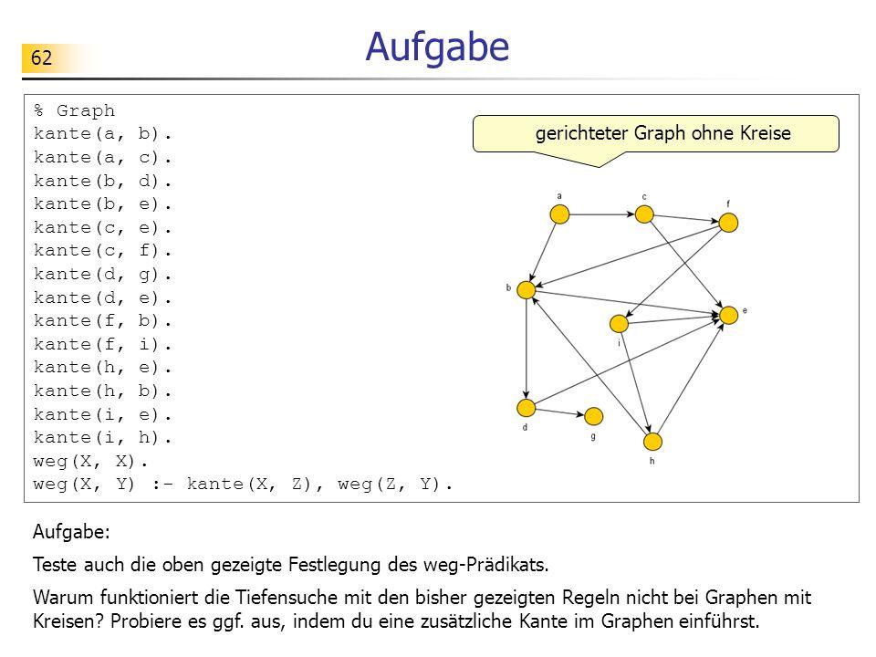 62 Aufgabe % Graph kante(a, b). kante(a, c). kante(b, d). kante(b, e). kante(c, e). kante(c, f). kante(d, g). kante(d, e). kante(f, b). kante(f, i). k