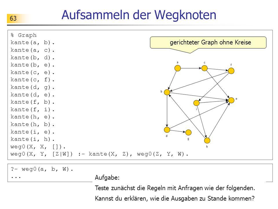 63 Aufsammeln der Wegknoten % Graph kante(a, b). kante(a, c). kante(b, d). kante(b, e). kante(c, e). kante(c, f). kante(d, g). kante(d, e). kante(f, b