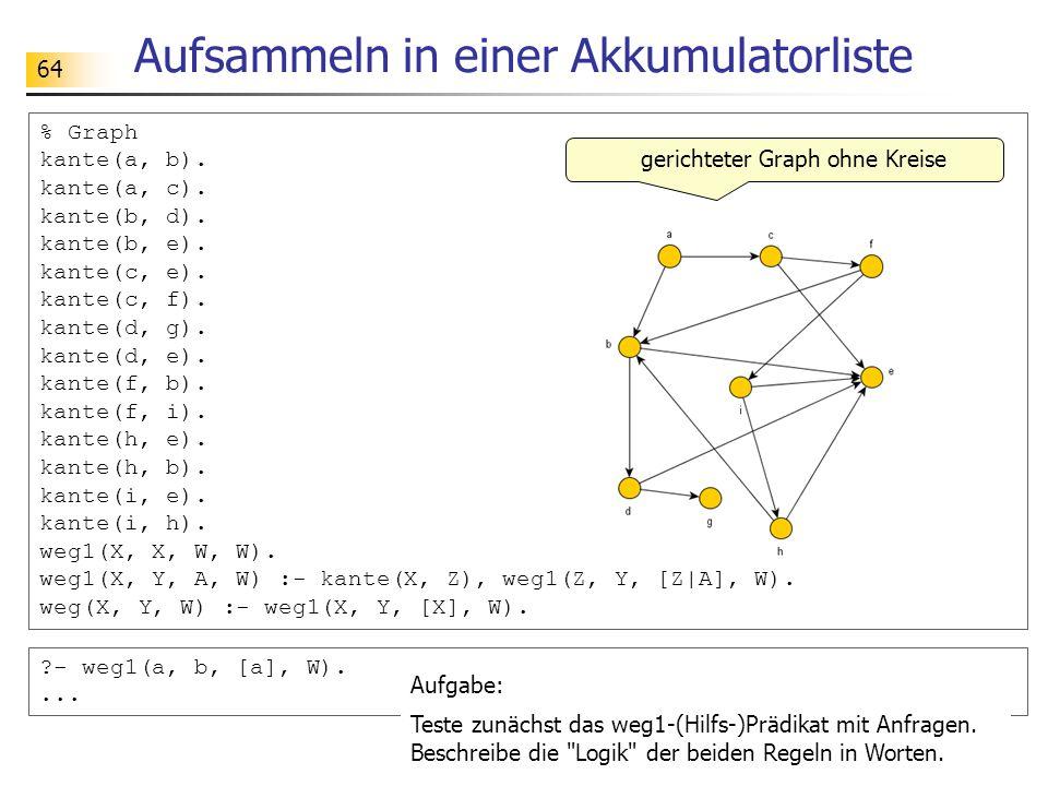 64 Aufsammeln in einer Akkumulatorliste % Graph kante(a, b). kante(a, c). kante(b, d). kante(b, e). kante(c, e). kante(c, f). kante(d, g). kante(d, e)