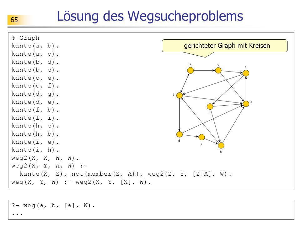 65 Lösung des Wegsucheproblems % Graph kante(a, b). kante(a, c). kante(b, d). kante(b, e). kante(c, e). kante(c, f). kante(d, g). kante(d, e). kante(f