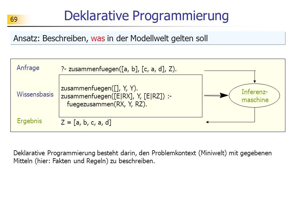 69 Deklarative Programmierung Ansatz: Beschreiben, was in der Modellwelt gelten soll Deklarative Programmierung besteht darin, den Problemkontext (Min