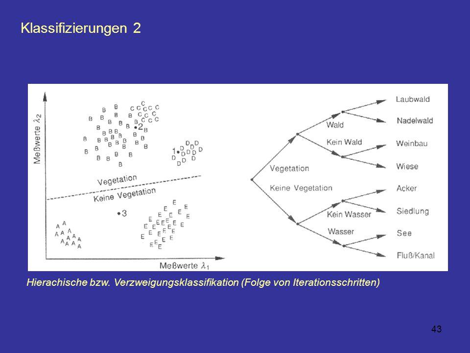 43 Klassifizierungen 2 Hierachische bzw. Verzweigungsklassifikation (Folge von Iterationsschritten)