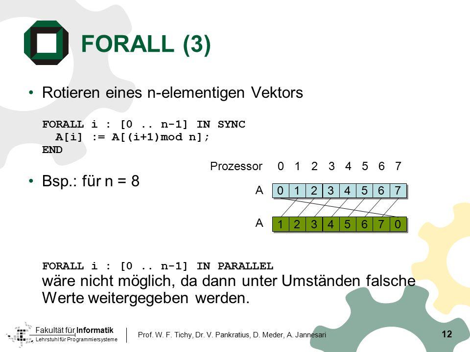 Lehrstuhl für Programmiersysteme Fakultät für Informatik 12 Prof. W. F. Tichy, Dr. V. Pankratius, D. Meder, A. Jannesari FORALL (3) Rotieren eines n-e