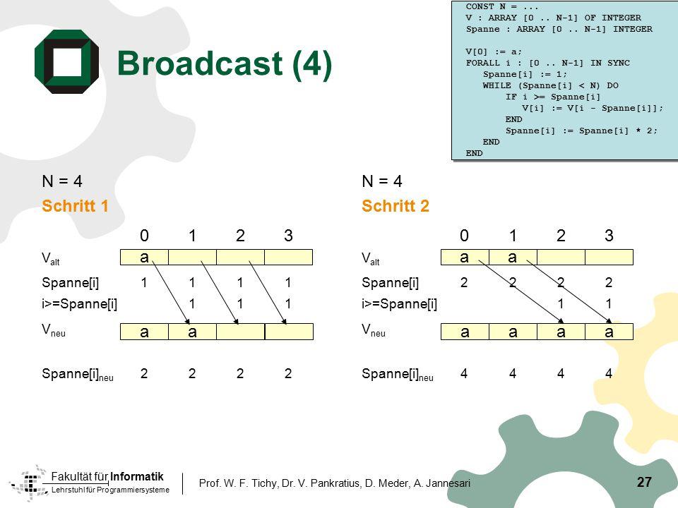 Lehrstuhl für Programmiersysteme Fakultät für Informatik Broadcast (4) N = 4 Schritt 1 27 Prof. W. F. Tichy, Dr. V. Pankratius, D. Meder, A. Jannesari