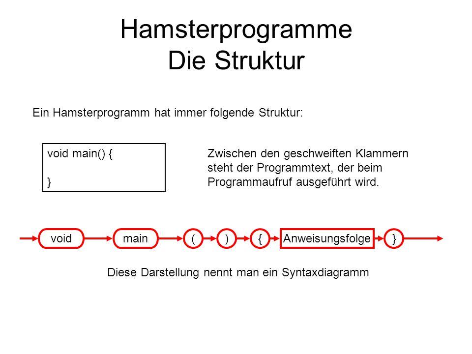 Hamsterprogramme Die Struktur Ein Hamsterprogramm hat immer folgende Struktur: void main() { } Zwischen den geschweiften Klammern steht der Programmte