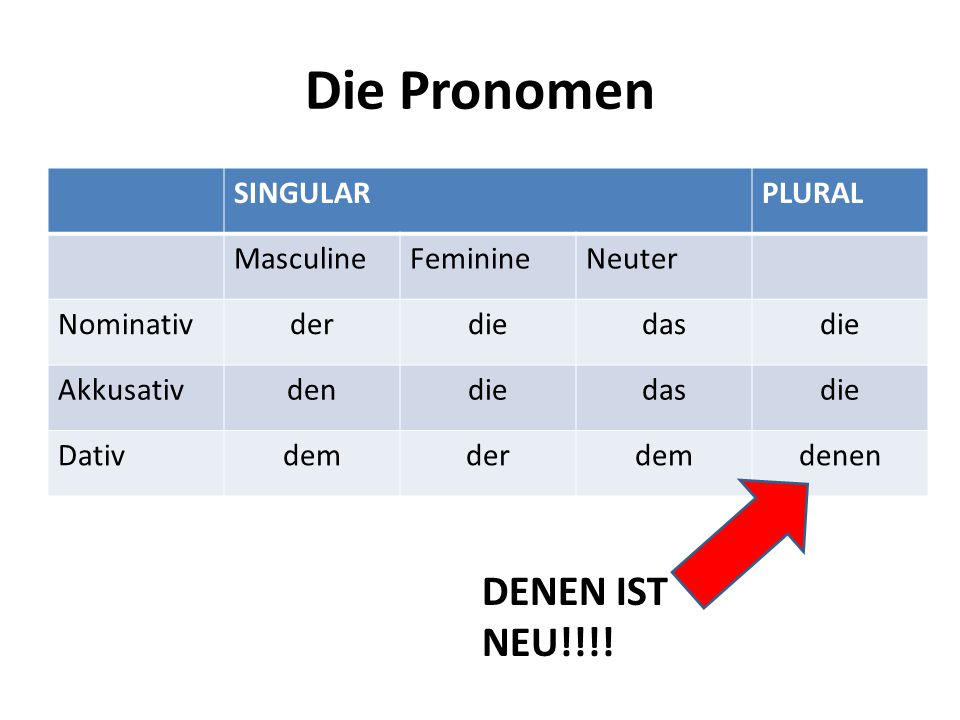Die Pronomen SINGULARPLURAL MasculineFeminineNeuter Nominativderdiedasdie Akkusativdendiedasdie Dativdemderdemdenen DENEN IST NEU!!!!