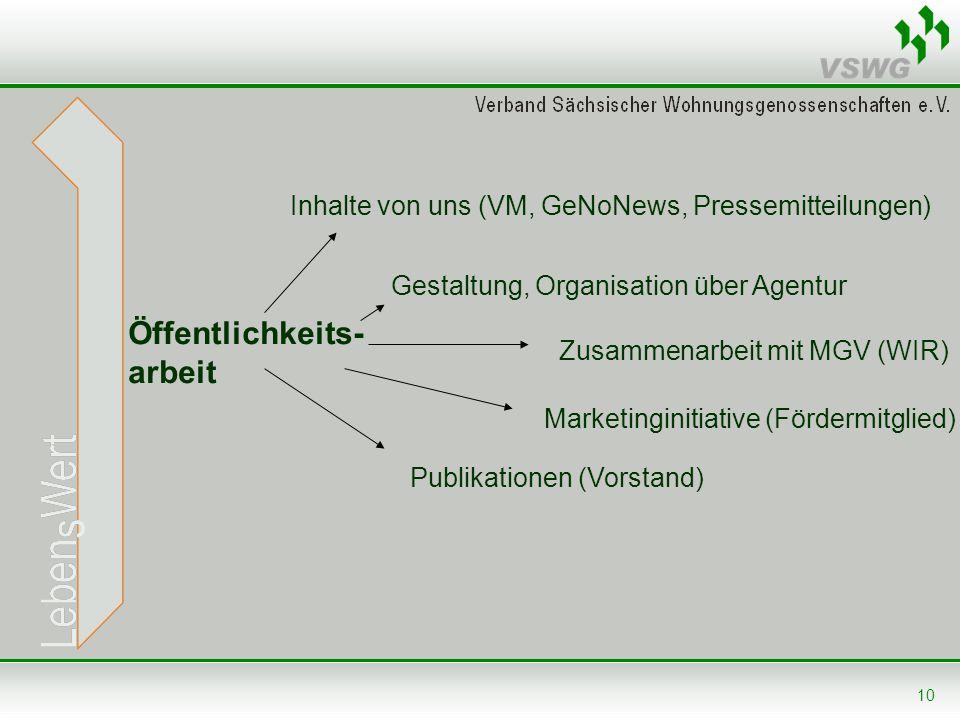 10 Öffentlichkeits- arbeit Inhalte von uns (VM, GeNoNews, Pressemitteilungen) Gestaltung, Organisation über Agentur Zusammenarbeit mit MGV (WIR) Marke