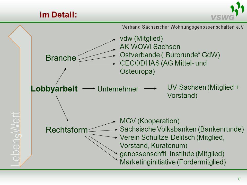 """5 im Detail: Lobbyarbeit Branche Unternehmer Rechtsform vdw (Mitglied) AK WOWI Sachsen Ostverbände (""""Bürorunde"""" GdW) CECODHAS (AG Mittel- und Osteurop"""