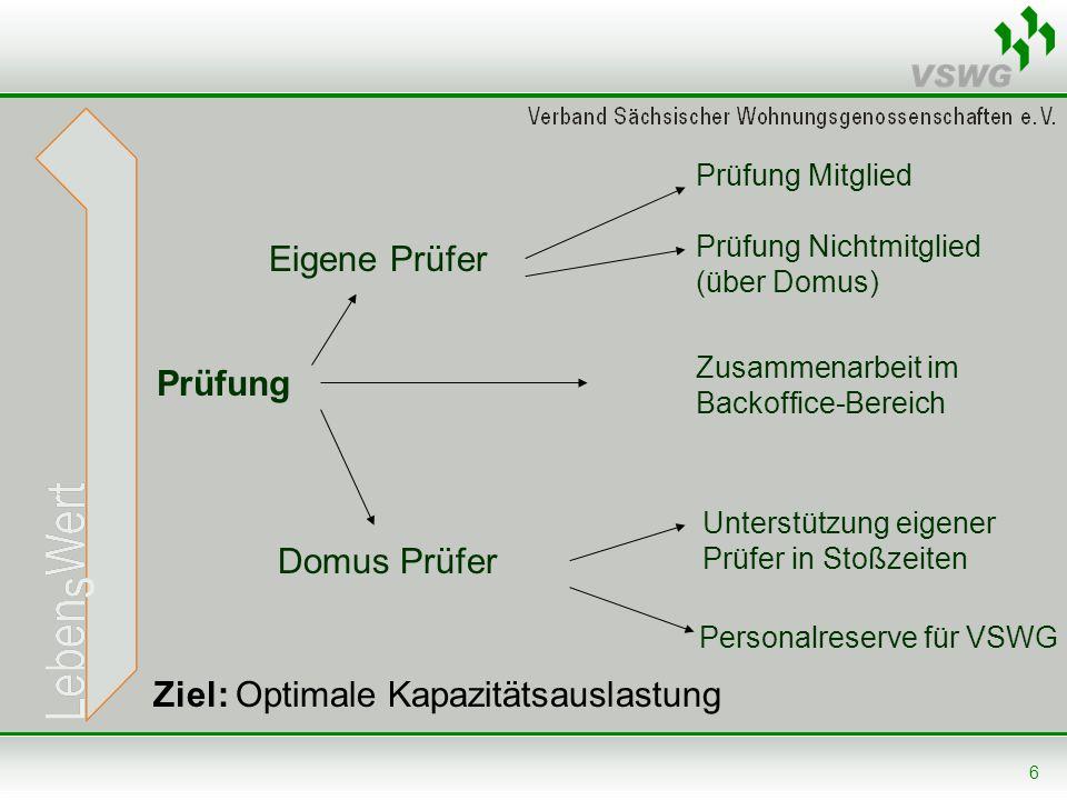 6 Prüfung Eigene Prüfer Domus Prüfer Prüfung Mitglied Prüfung Nichtmitglied (über Domus) Zusammenarbeit im Backoffice-Bereich Unterstützung eigener Pr