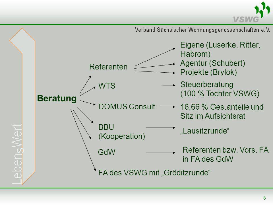8 Beratung Referenten WTS Eigene (Luserke, Ritter, Habrom) Agentur (Schubert) Projekte (Brylok) Steuerberatung (100 % Tochter VSWG) DOMUS Consult 16,6