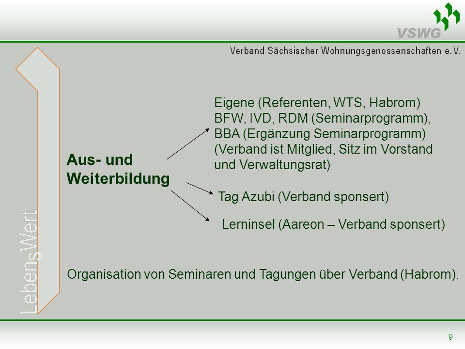 9 Aus- und Weiterbildung Eigene (Referenten, WTS, Habrom) BFW, IVD, RDM (Seminarprogramm), BBA (Ergänzung Seminarprogramm) (Verband ist Mitglied, Sitz
