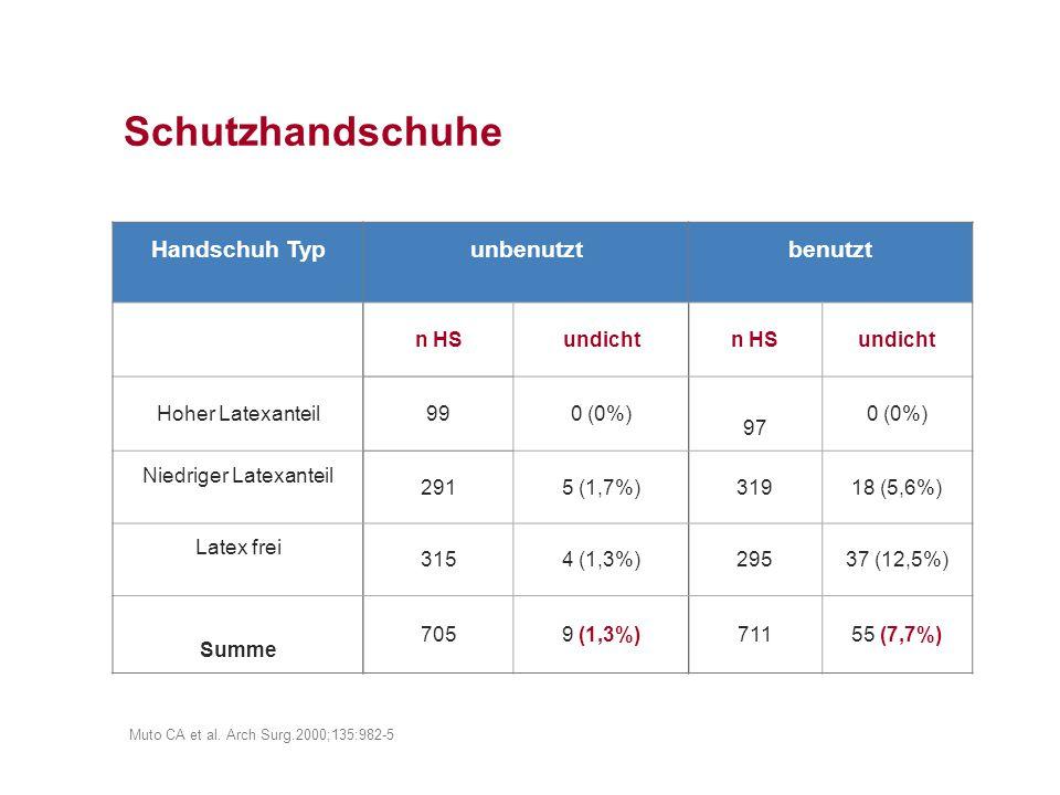 Schutzhandschuhe Handschuh Typunbenutztbenutzt n HSundichtn HSundicht Hoher Latexanteil990 (0%) 97 0 (0%) Niedriger Latexanteil 2915 (1,7%)31918 (5,6%) Latex frei 3154 (1,3%)29537 (12,5%) Summe 7059 (1,3%)71155 (7,7%) Muto CA et al.
