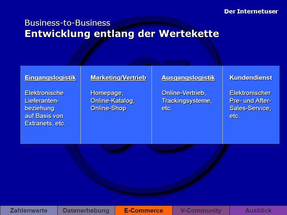 @ Der Internetuser ZahlenwerteDatenerhebungE-CommerceV-CommunityAusblick Business-to-Business Entwicklung entlang der Wertekette Eingangslogistik Elek