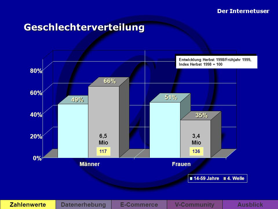 @ Der Internetuser ZahlenwerteDatenerhebungE-CommerceV-CommunityAusblick 10% 17% 19% 28% 26% 27% 22% 18% 23% 10% 0% 10% 20% 30% 40% 14 - 19 J.20 - 29 J.30 - 39 J.40 - 49 J.50 - 59 J.