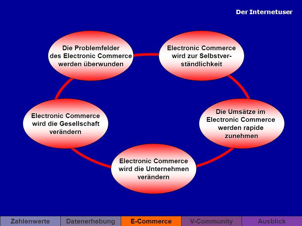 Die Problemfelder des Electronic Commerce werden überwunden Electronic Commerce wird zur Selbstver- ständlichkeit Electronic Commerce wird die Gesells